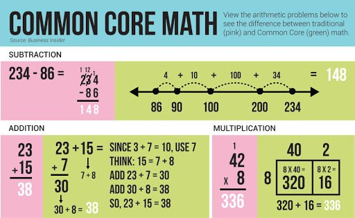 Common Core + SBAC Tests = Eternal Life